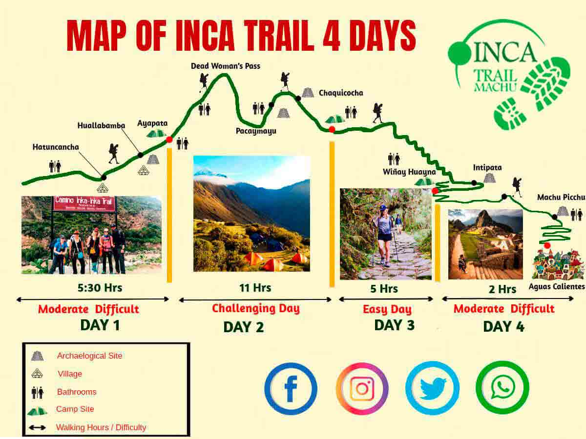 4 Day inca Trail Map