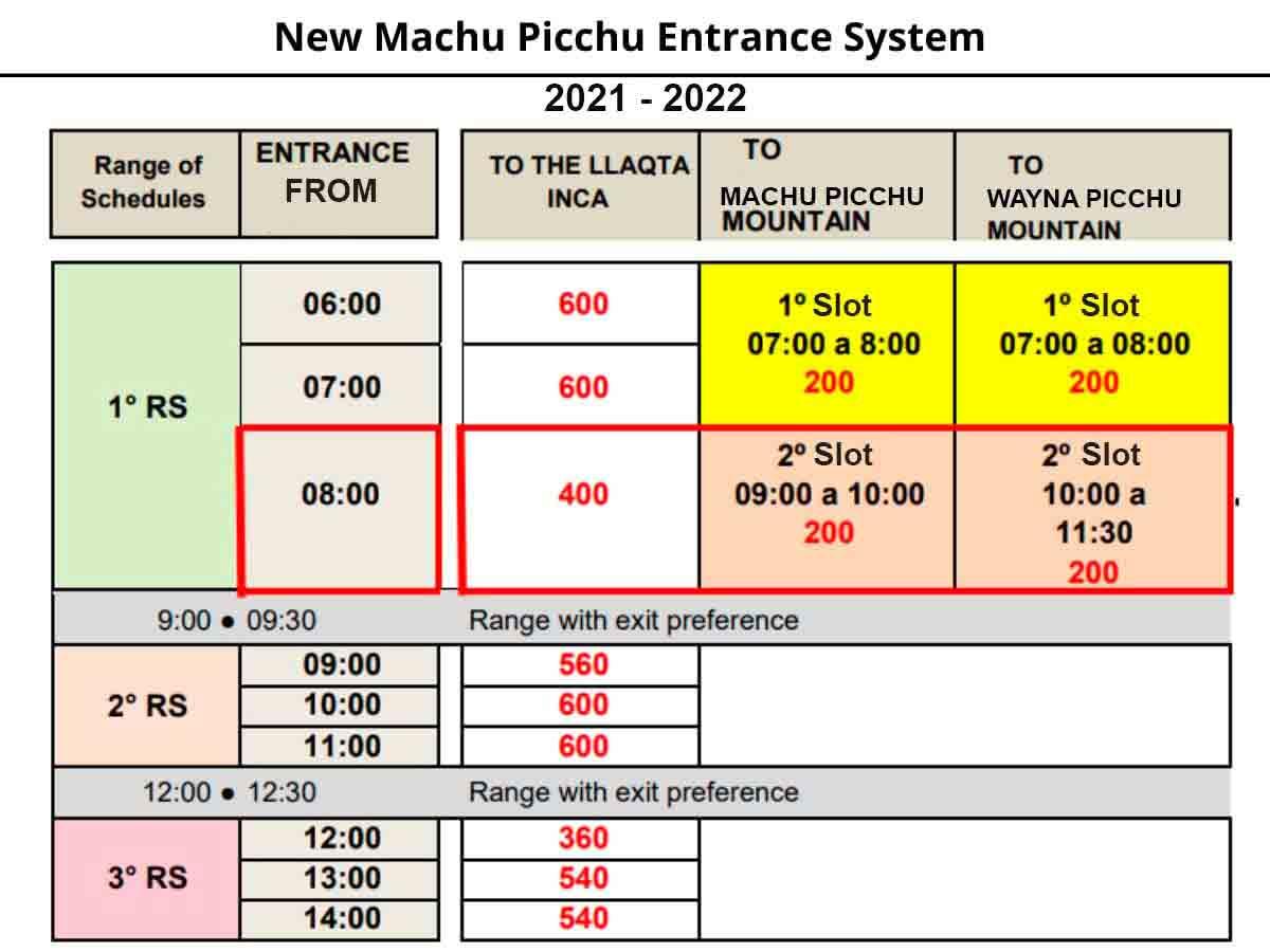 Machu Picchu new schedule 2021 2022